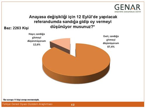 Partilere göre referandum anketi