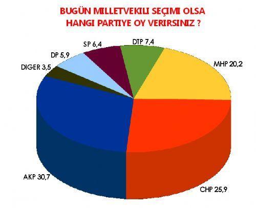 Son seçim anketinde hangi parti ne kadar oy alıyor