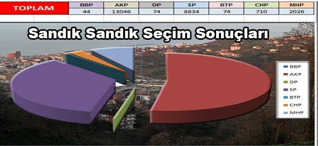 Sandık Sandık 2014 Seçim Sonuçları