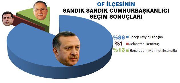Sandık Sandık Cumhurbaşkanlığı Seçim Sonuçları