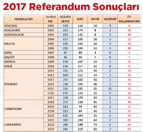 2017 Of İlçesi Referandum Sonuçları